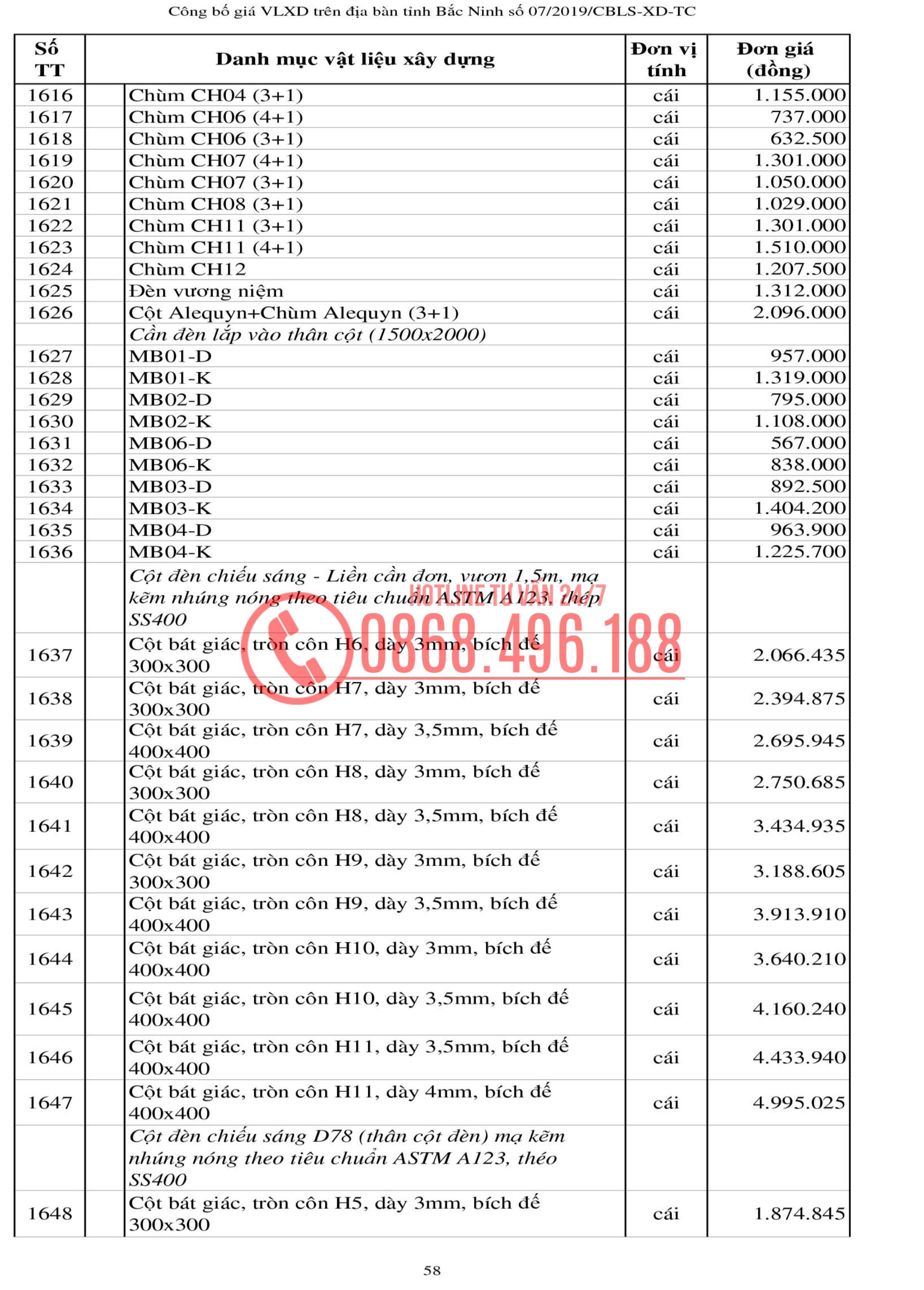 Bảng Giá Liên Sở Xây Dựng Bắc Ninh Quý Iii 2